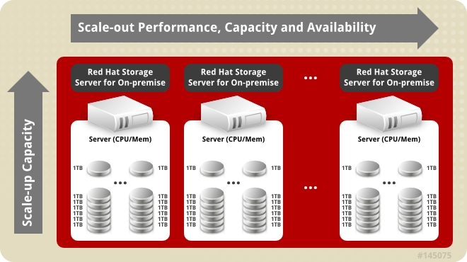 RedHat Storage Server Banner